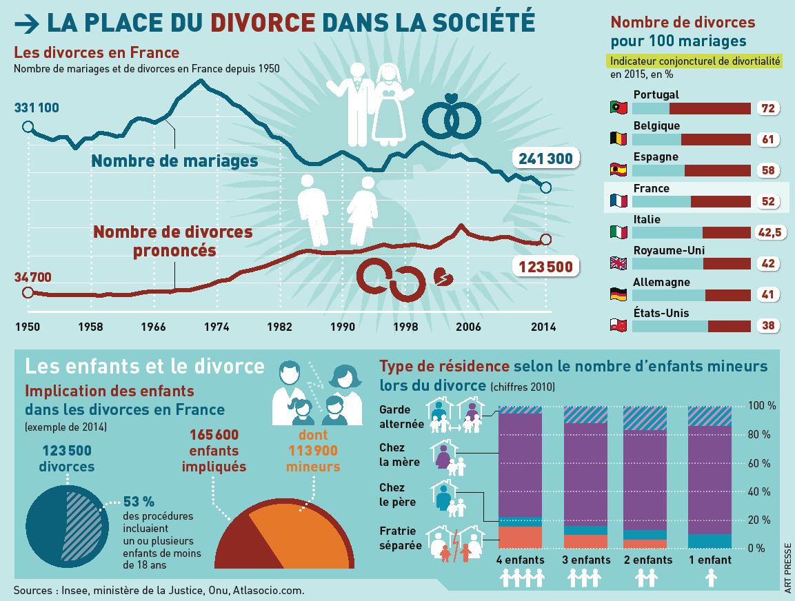 Divorces en France de 1950 à 2014